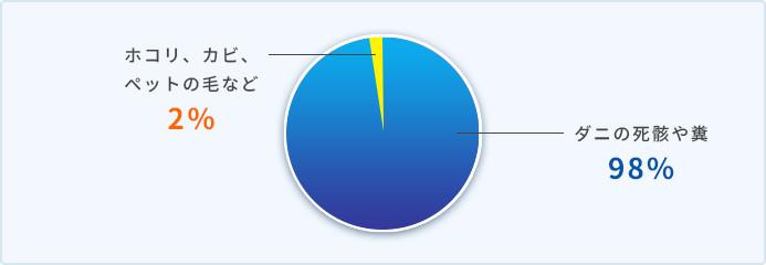通年性アレルギー性鼻炎の原因